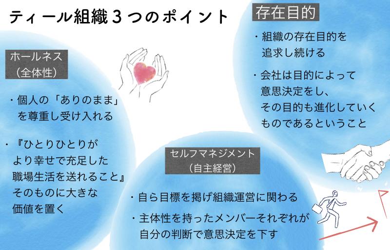 ティール組織3つのポイントの図